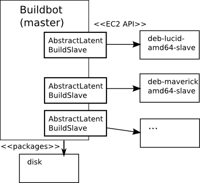 Buildbot and latent buildslaves in EC2 cloud