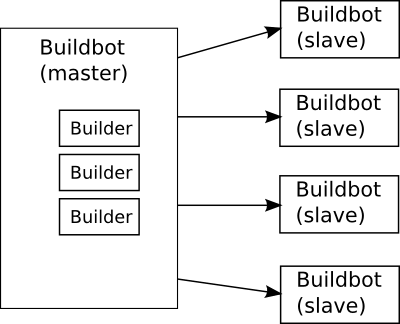One BuildBot master and some BuildBot slaves connecting to it