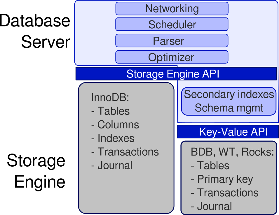 Architecture diagram of a storage engine API
