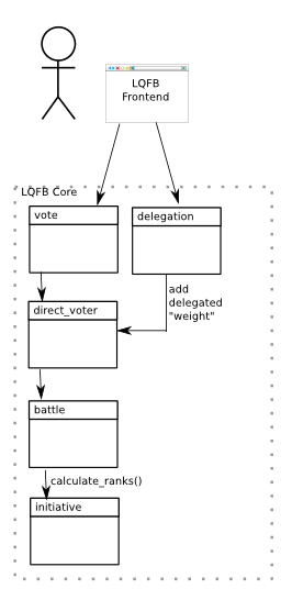 Plain Liquid Feedback data flow