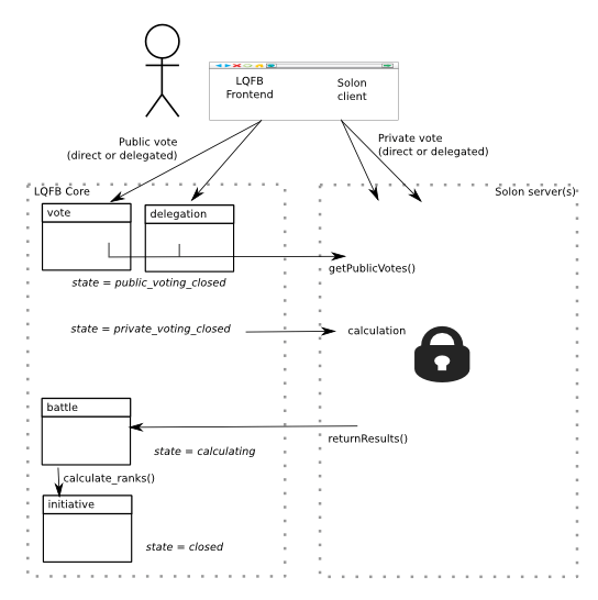 Patched Liquid Feedback data flow